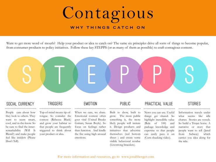 STEPPS-Contagious-Framework